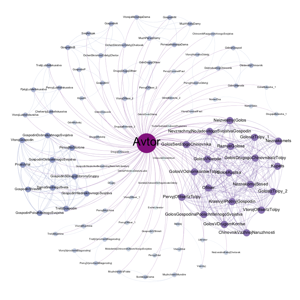 Character Network of Gogol's 'Leaving the Theatre'
